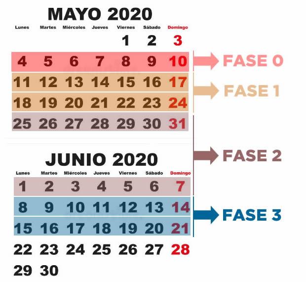 COVID-19. Acuerdo del Plan de Desescalada: tendrá 4 fases, durará ...
